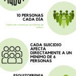 El suicidio causa la muerte de diez personas al día en España